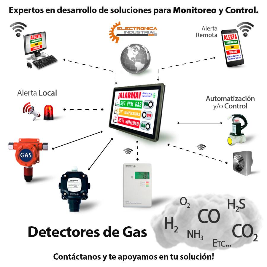 Diagrama Monitoreo y Control de Gases